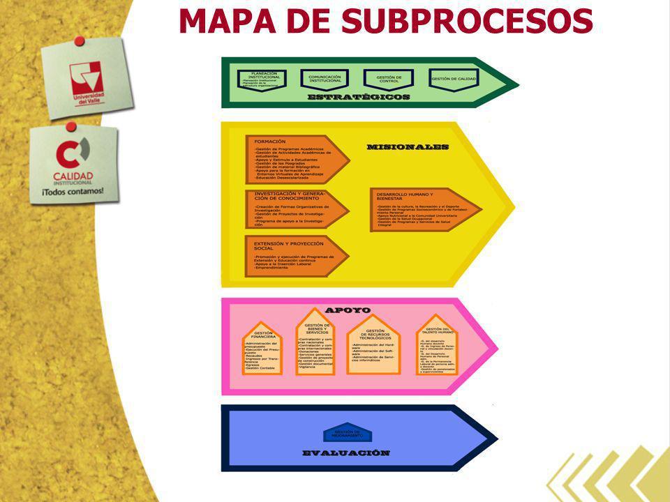 MAPA DE SUBPROCESOS