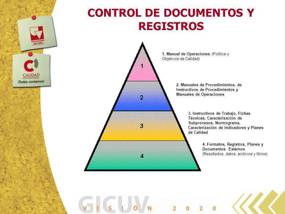 CONTROL DE DOCUMENTOS Y REGISTROS 1. Manual de Operaciones (Política y Objetivos de Calidad) 2. Manuales de Procedimientos, de Instructivos de Procedi