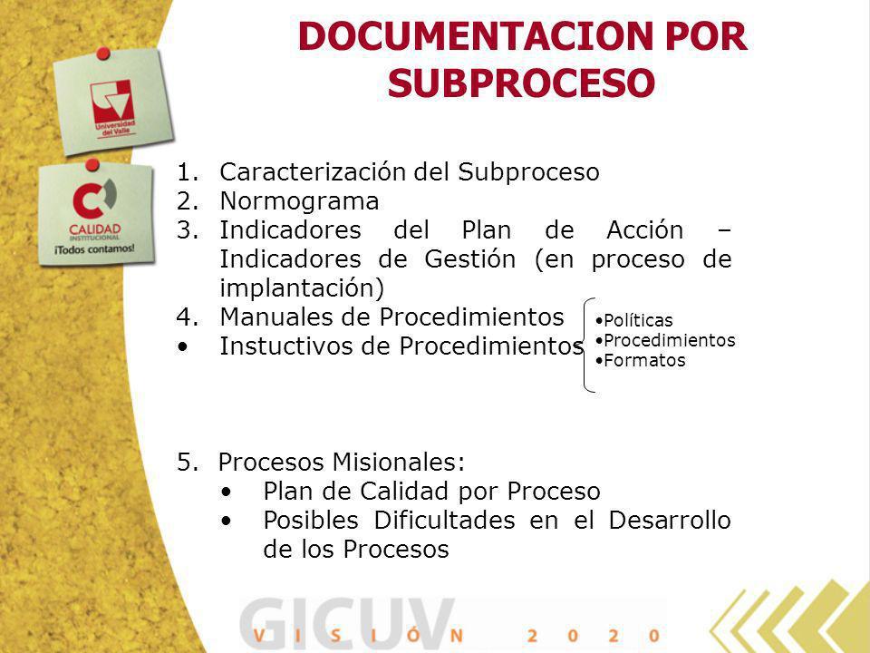 DOCUMENTACION POR SUBPROCESO 1.Caracterización del Subproceso 2.Normograma 3.Indicadores del Plan de Acción – Indicadores de Gestión (en proceso de im