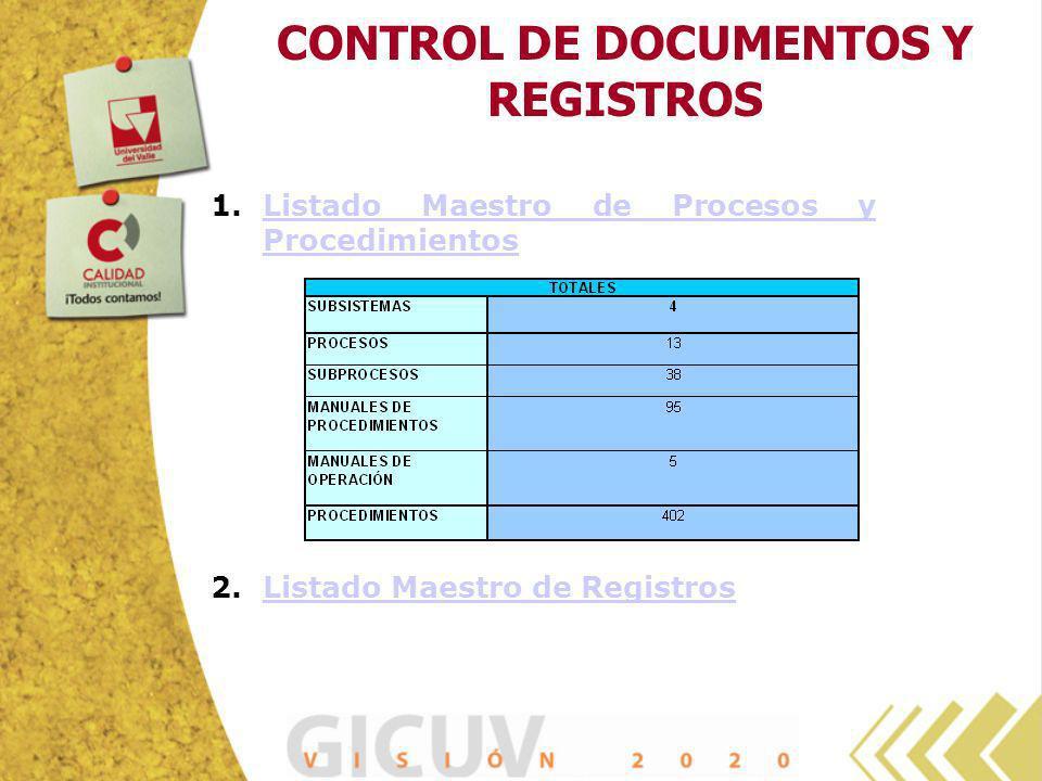 CONTROL DE DOCUMENTOS Y REGISTROS 1.Listado Maestro de Procesos y ProcedimientosListado Maestro de Procesos y Procedimientos 2.Listado Maestro de Regi