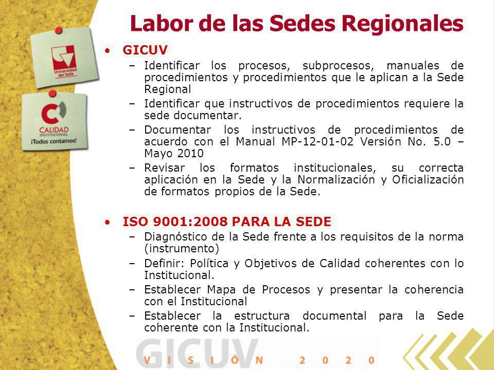 Labor de las Sedes Regionales GICUV –Identificar los procesos, subprocesos, manuales de procedimientos y procedimientos que le aplican a la Sede Regio