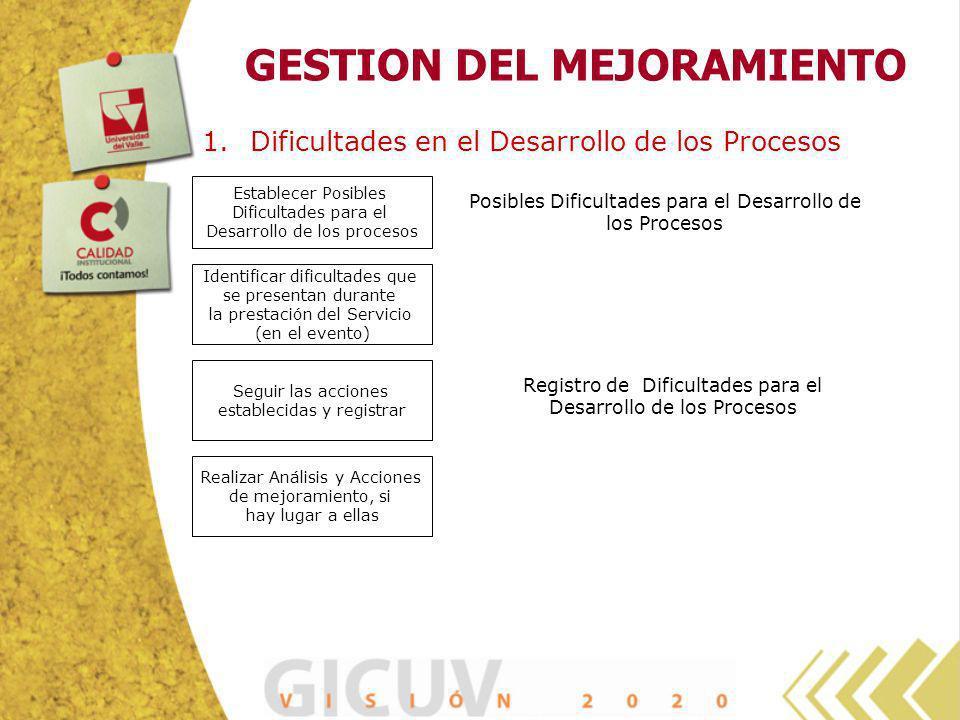 GESTION DEL MEJORAMIENTO 1.Dificultades en el Desarrollo de los Procesos Establecer Posibles Dificultades para el Desarrollo de los procesos Identific