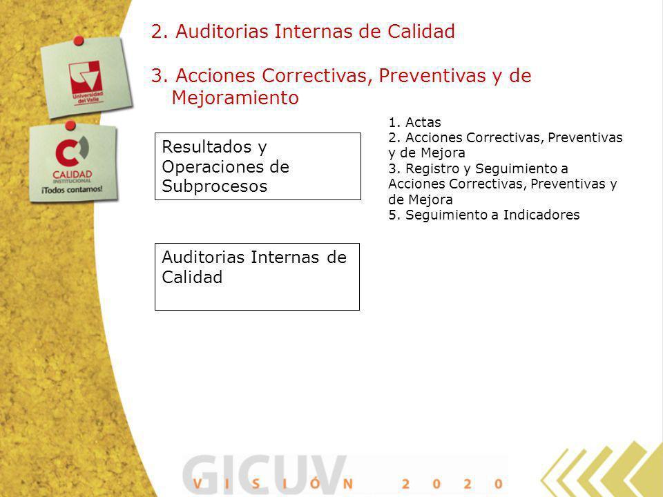 2. Auditorias Internas de Calidad 3. Acciones Correctivas, Preventivas y de Mejoramiento Auditorias Internas de Calidad Resultados y Operaciones de Su