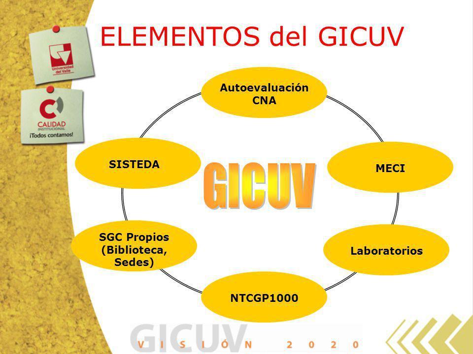 ELEMENTOS del GICUV Autoevaluación CNA MECI NTCGP1000 SISTEDA Laboratorios SGC Propios (Biblioteca, Sedes)