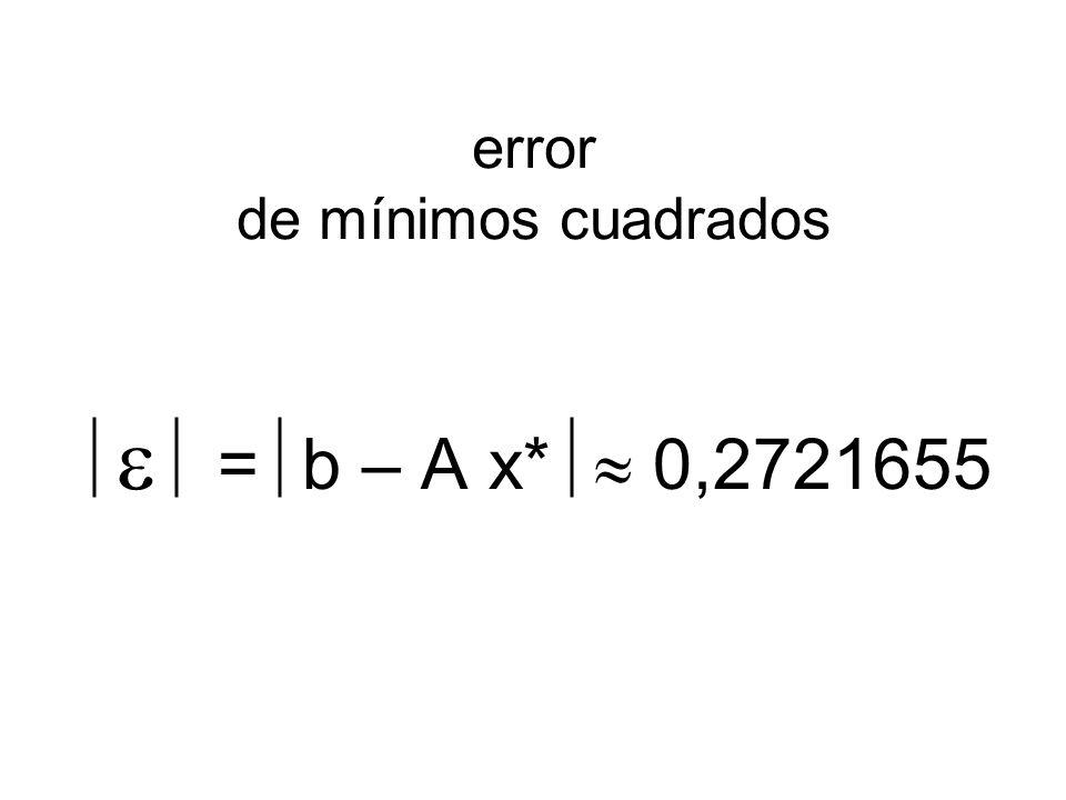 error de mínimos cuadrados = b – A x* 0,2721655