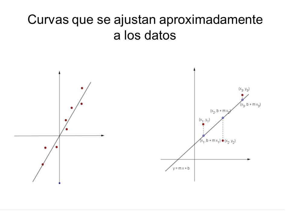 Curvas que se ajustan aproximadamente a los datos
