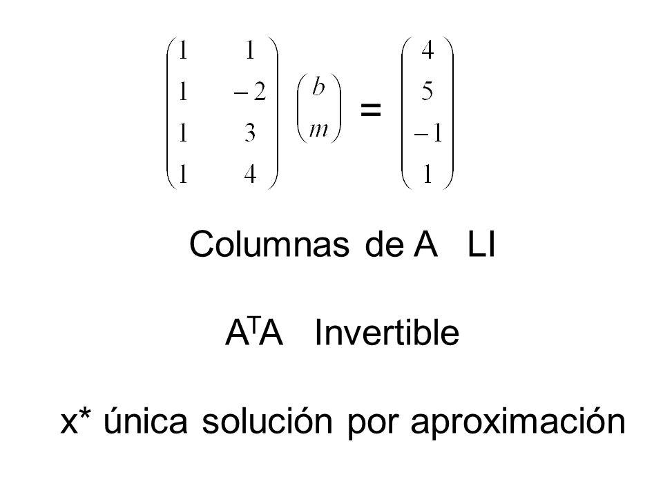 = Columnas de A LI A T A Invertible x* única solución por aproximación