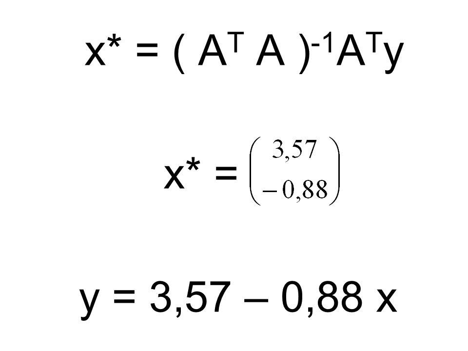 x* = ( A T A ) -1 A T y x* = y = 3,57 – 0,88 x