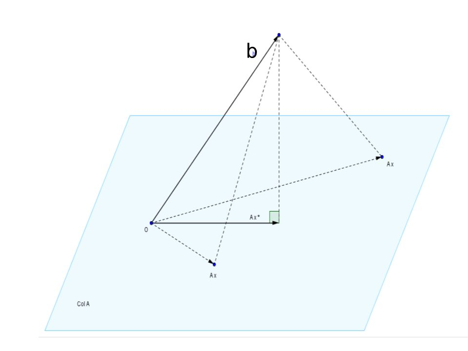 = b – A x* vector de error de mínimos cuadrados