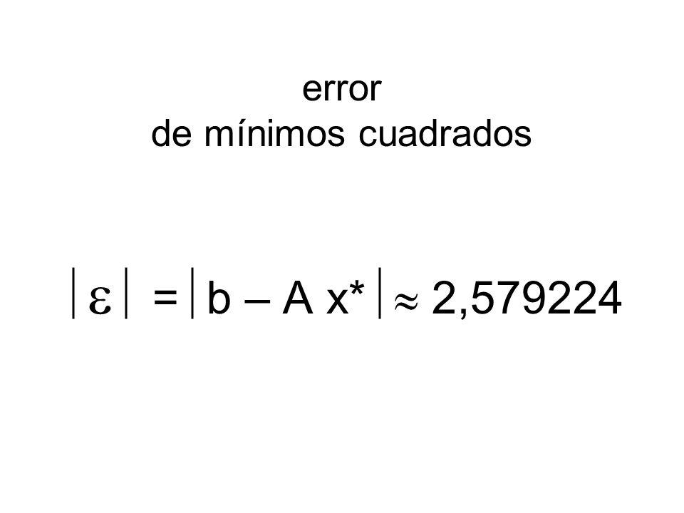error de mínimos cuadrados = b – A x* 2,579224