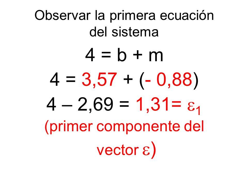 Observar la primera ecuación del sistema 4 = b + m 4 = 3,57 + (- 0,88) 4 – 2,69 = 1,31= 1 (primer componente del vector )