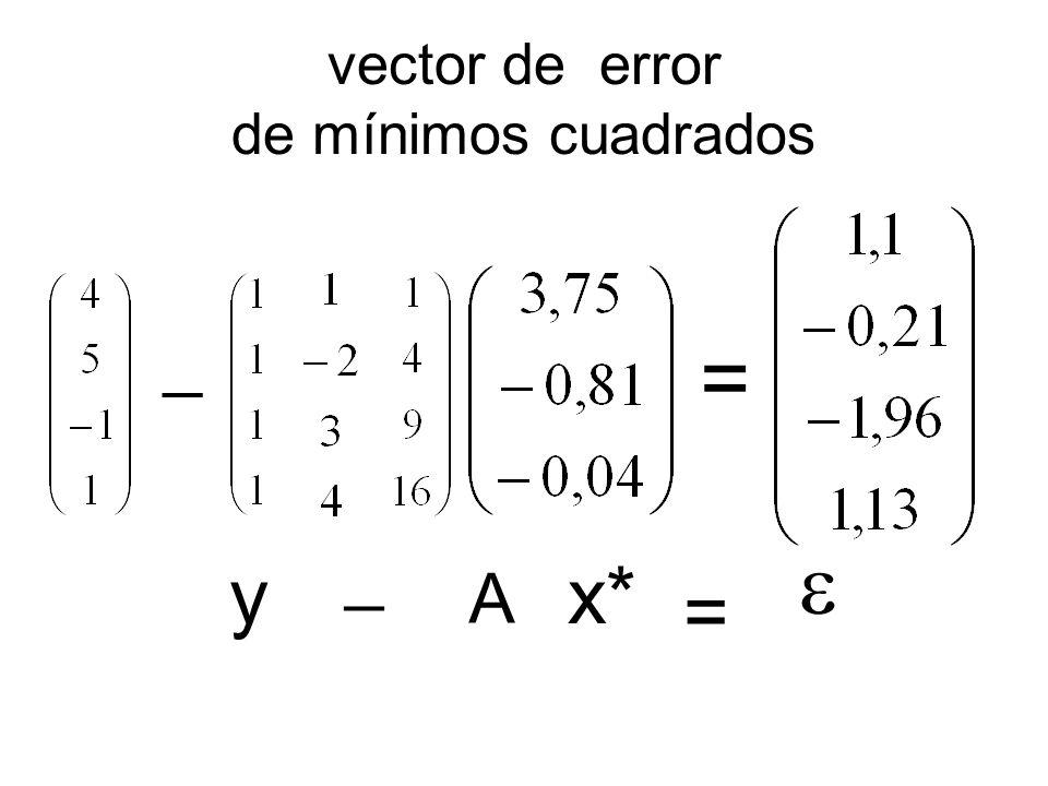 vector de error de mínimos cuadrados = y _ A x* = _