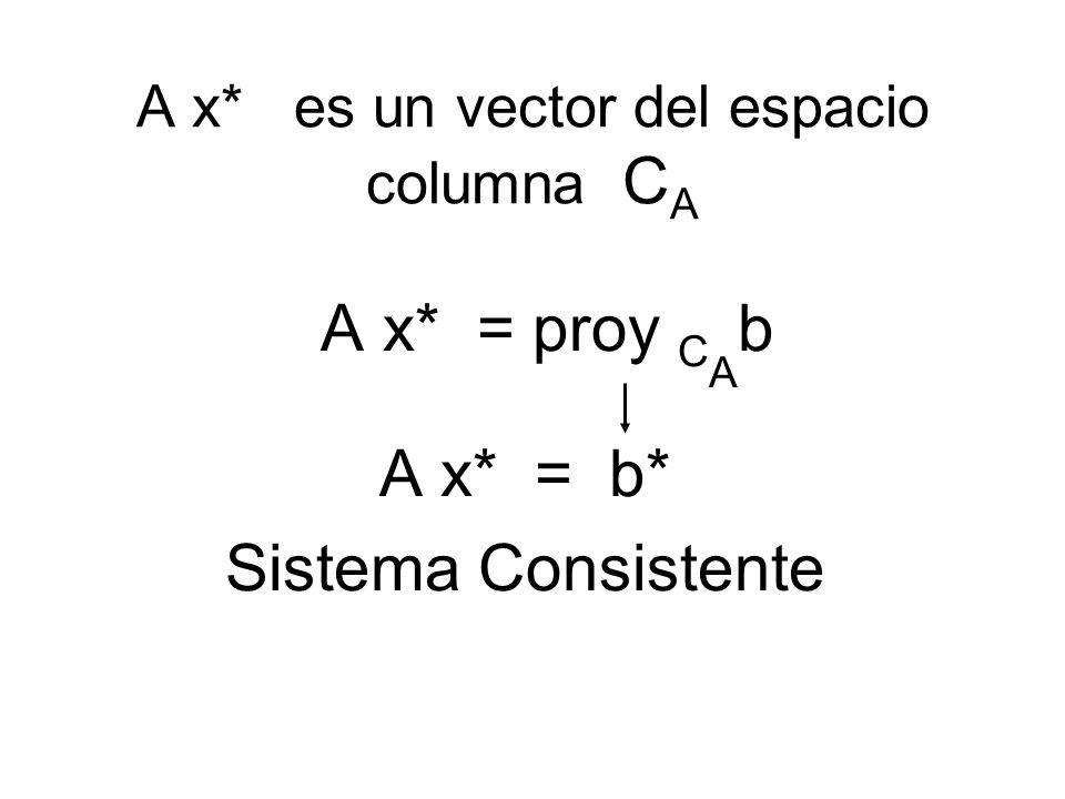 A x* es un vector del espacio columna C A A x* = proy C A b A x* = b* Sistema Consistente