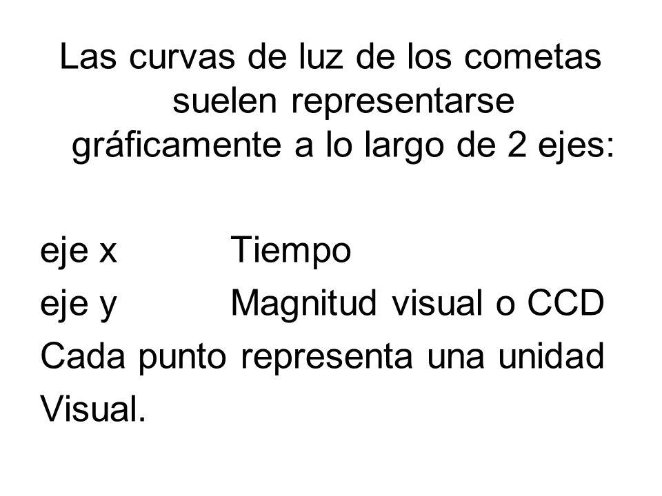 Las curvas de luz de los cometas suelen representarse gráficamente a lo largo de 2 ejes: eje x Tiempo eje y Magnitud visual o CCD Cada punto represent