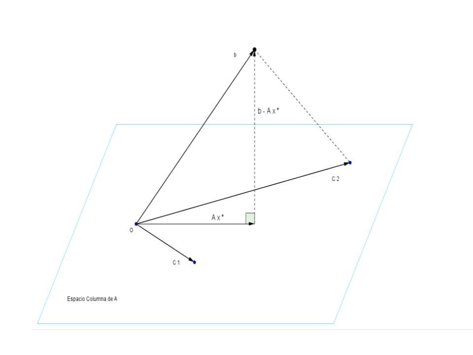x* es una solución por mínimos cuadrados de A x = b si y sólo si x* es una solución de las ecuaciones normales A T A x* = A T b