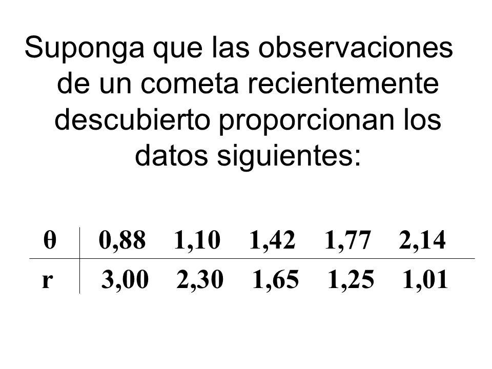 Suponga que las observaciones de un cometa recientemente descubierto proporcionan los datos siguientes: θ 0,88 1,10 1,42 1,77 2,14 r 3,00 2,30 1,65 1,