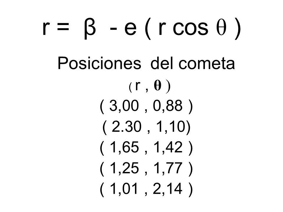 r = β - e ( r cos θ ) Posiciones del cometa ( r, θ ) ( 3,00, 0,88 ) ( 2.30, 1,10) ( 1,65, 1,42 ) ( 1,25, 1,77 ) ( 1,01, 2,14 )