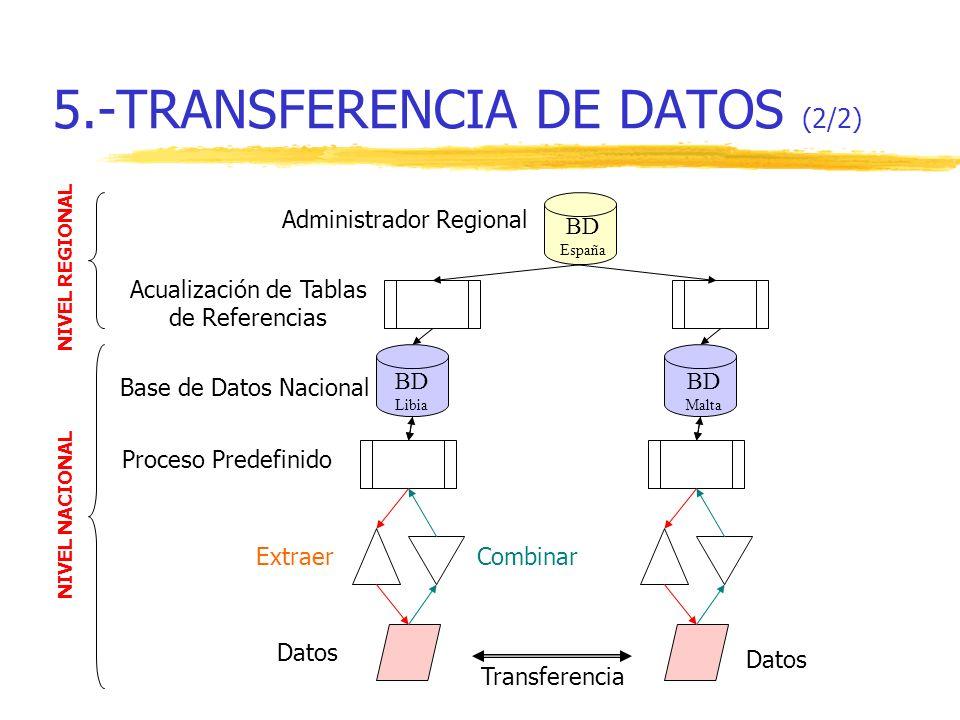 Proceso Predefinido ExtraerCombinar Datos Base de Datos Nacional Administrador Regional Acualización de Tablas de Referencias Transferencia 5.-TRANSFE