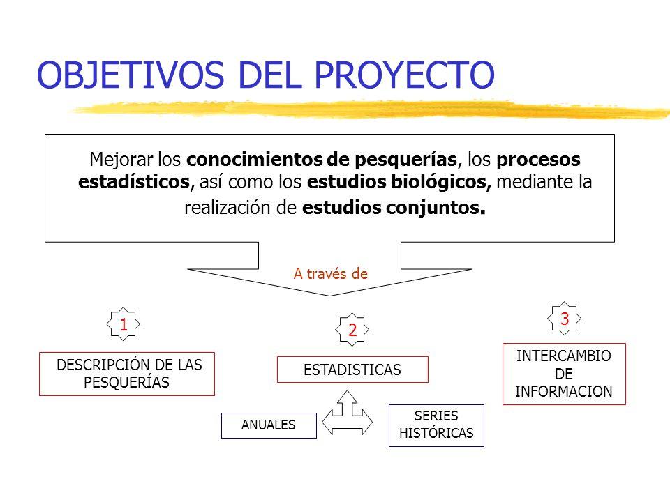 OBJETIVOS DEL PROYECTO Mejorar los conocimientos de pesquerías, los procesos estadísticos, así como los estudios biológicos, mediante la realización d