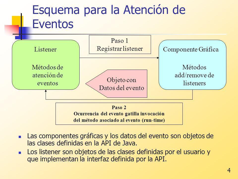 4 Esquema para la Atención de Eventos Las componentes gráficas y los datos del evento son objetos de las clases definidas en la API de Java. Los liste
