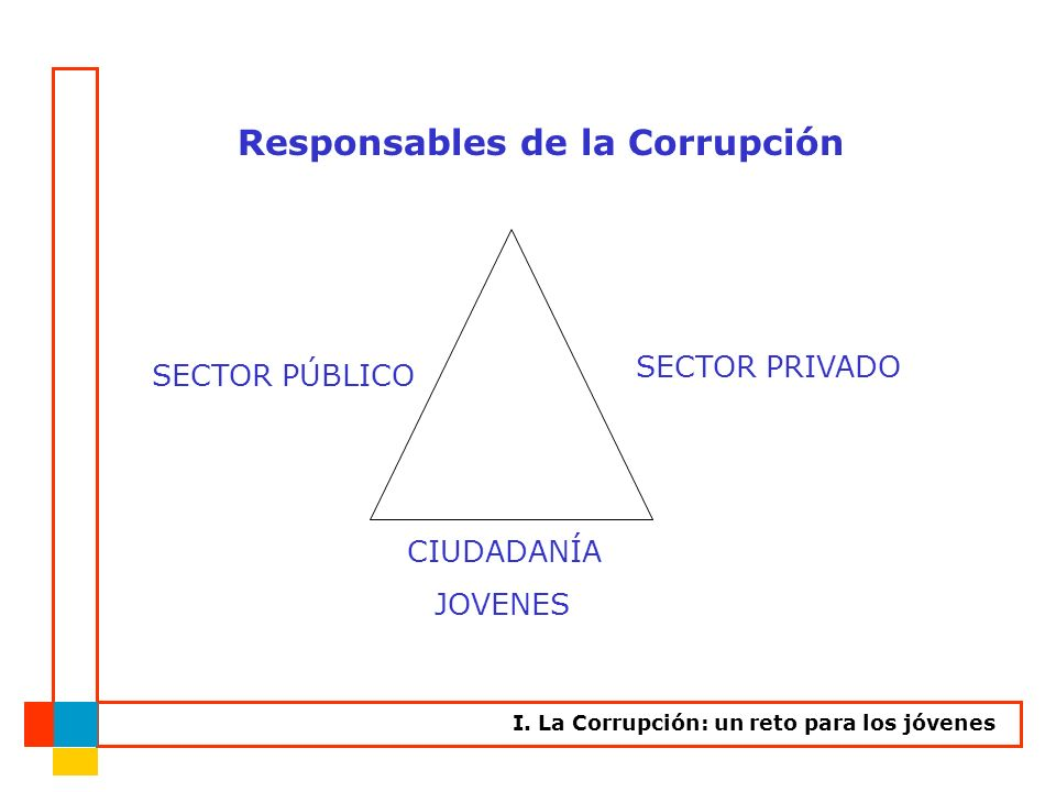 Responsables de la Corrupción SECTOR PÚBLICO SECTOR PRIVADO CIUDADANÍA I. La Corrupción: un reto para los jóvenes JOVENES