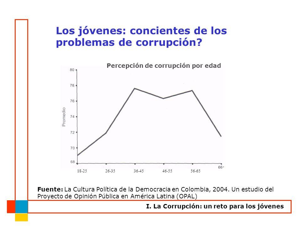 Fuente: La Cultura Política de la Democracia en Colombia, 2004. Un estudio del Proyecto de Opinión Pública en América Latina (OPAL) Percepción de corr