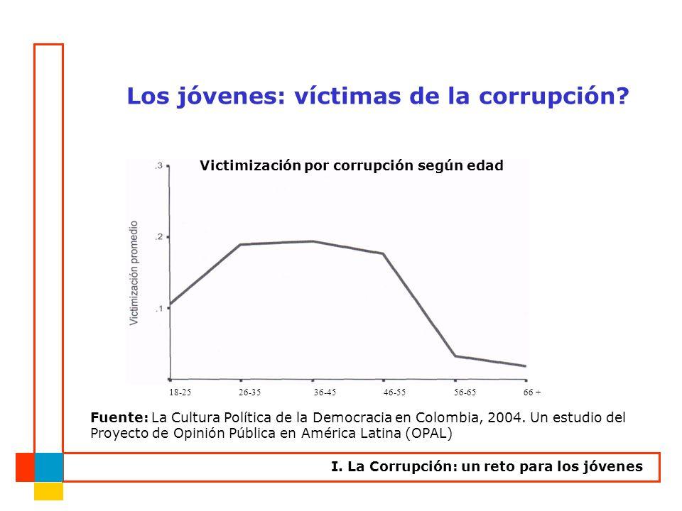 Fuente: La Cultura Política de la Democracia en Colombia, 2004. Un estudio del Proyecto de Opinión Pública en América Latina (OPAL) Victimización por