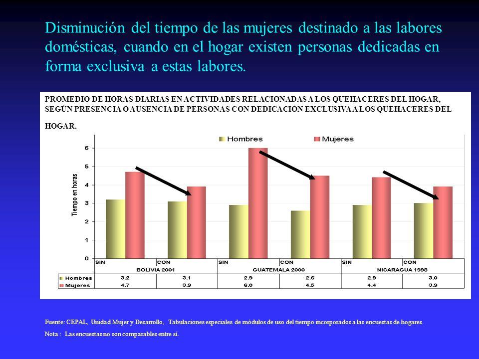 Disminución del tiempo de las mujeres destinado a las labores domésticas, cuando en el hogar existen personas dedicadas en forma exclusiva a estas lab