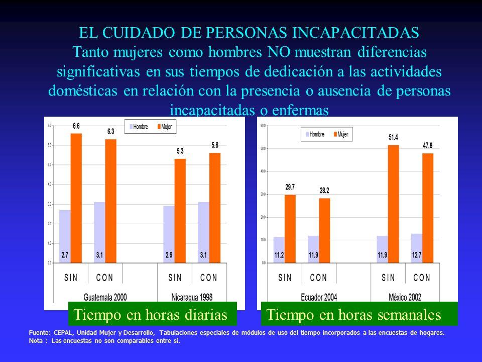 EL CUIDADO DE PERSONAS INCAPACITADAS Tanto mujeres como hombres NO muestran diferencias significativas en sus tiempos de dedicación a las actividades