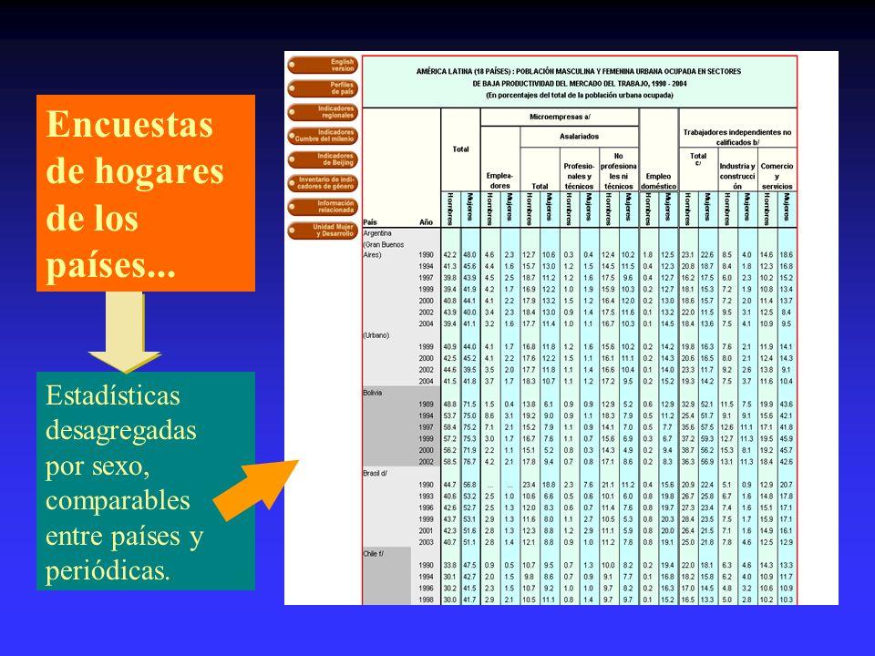 Difusión de estadísticas e indicadores de género comparados…… Página Web: http://www.eclac.cl/mujer/Estadísticas
