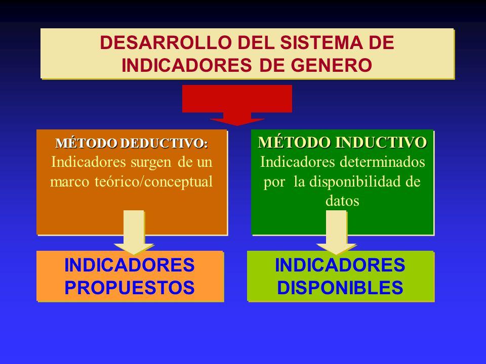 MÉTODO DEDUCTIVO: MÉTODO DEDUCTIVO: Indicadores surgen de un marco teórico/conceptual MÉTODO INDUCTIVO MÉTODO INDUCTIVO Indicadores determinados por l