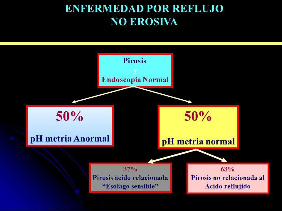 PHMETRIA DE 24 horas Pirosis y Endoscopia Normal 50% pH metria Anormal 50% pH metria normal 37% Pirosis ácido relacionada Esófago sensible 63% Pirosis