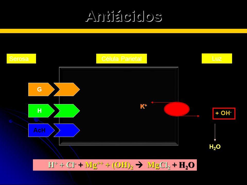 Antiácidos SerosaCélula Parietal Luz K + G H AcH H+H+ + OH - H2OH2O H + + Cl - + Mg ++ + (OH) 2 MgCl 2 + H 2 O