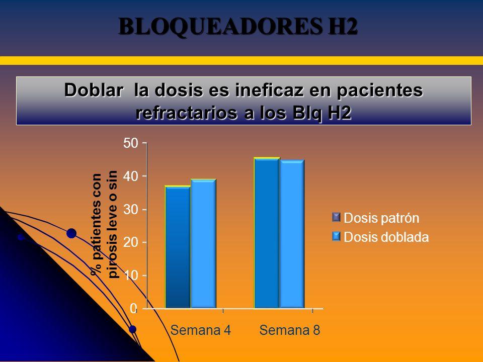 0 10 20 30 40 50 Semana 4Semana 8 % patientes con pirosis leve o sin Dosis patrón Dosis doblada Doblar la dosis es ineficaz en pacientes refractarios