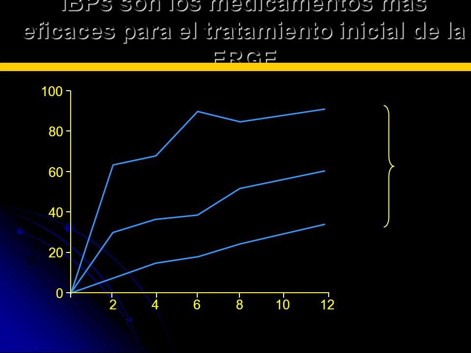 % casos esofagiis cicatrizada 0 20 40 60 80 100 246810 Semanas de tratamento 12 IBPs Blq H2 Placebo p < 0.0005 IBPs son los medicamentos más eficaces