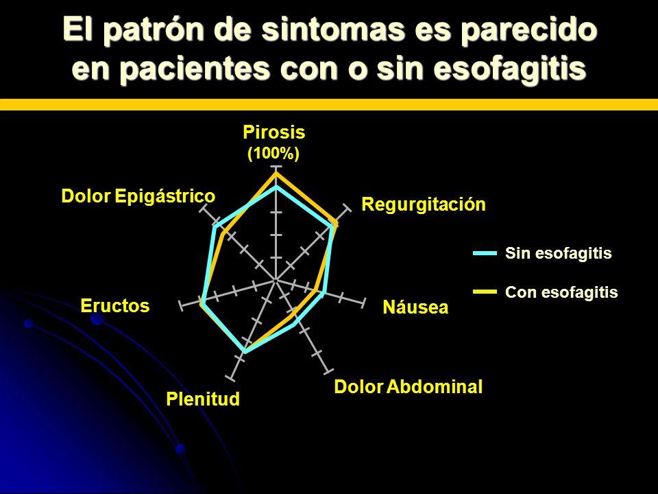 Eructos Plenitud Dolor Abdominal Náusea Regurgitación Pirosis (100%) Dolor Epigástrico El patrón de sintomas es parecido en pacientes con o sin esofag