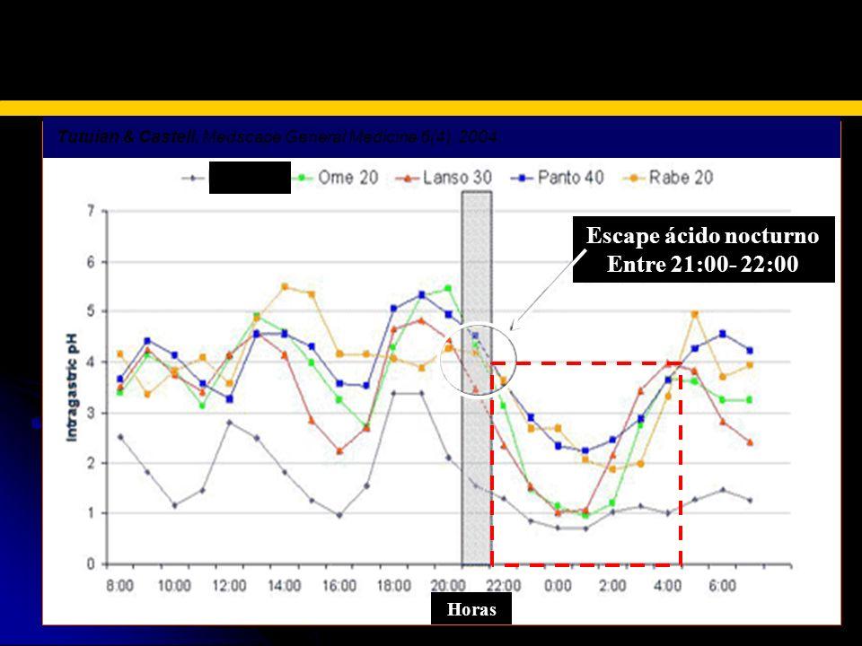 Tutuian & Castell. Medscape General Medicine 6(4), 2004. ESCAPE ACIDO NOCTURNO Escape ácido nocturno Entre 21:00- 22:00 Horas Sin IBP