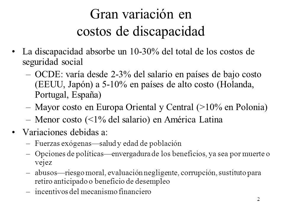 2 Gran variación en costos de discapacidad La discapacidad absorbe un 10-30% del total de los costos de seguridad social –OCDE: varía desde 2-3% del salario en países de bajo costo (EEUU, Japón) a 5-10% en países de alto costo (Holanda, Portugal, España) –Mayor costo en Europa Oriental y Central (>10% en Polonia) –Menor costo (<1% del salario) en América Latina Variaciones debidas a: –Fuerzas exógenassalud y edad de población –Opciones de políticasenvergadura de los beneficios, ya sea por muerte o vejez –abusosriesgo moral, evaluación negligente, corrupción, sustituto para retiro anticipado o beneficio de desempleo –incentivos del mecanismo financiero