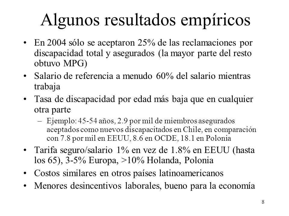 8 Algunos resultados empíricos En 2004 sólo se aceptaron 25% de las reclamaciones por discapacidad total y asegurados (la mayor parte del resto obtuvo MPG) Salario de referencia a menudo 60% del salario mientras trabaja Tasa de discapacidad por edad más baja que en cualquier otra parte –Ejemplo: 45-54 años, 2.9 por mil de miembros asegurados aceptados como nuevos discapacitados en Chile, en comparación con 7.8 por mil en EEUU, 8.6 en OCDE, 18.1 en Polonia Tarifa seguro/salario 1% en vez de 1.8% en EEUU (hasta los 65), 3-5% Europa, >10% Holanda, Polonia Costos similares en otros países latinoamericanos Menores desincentivos laborales, bueno para la economía