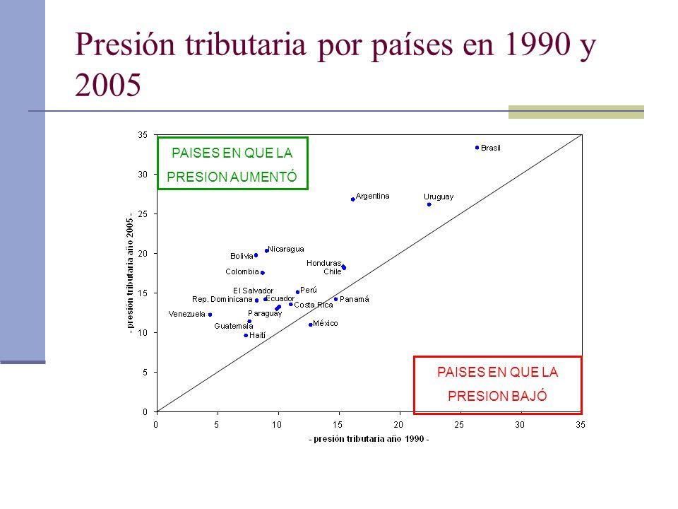 Presión tributaria por países en 1990 y 2005 PAISES EN QUE LA PRESION AUMENTÓ PAISES EN QUE LA PRESION BAJÓ