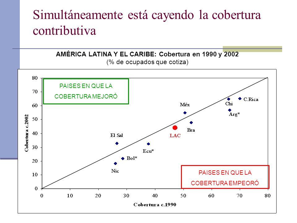 Simultáneamente está cayendo la cobertura contributiva PAISES EN QUE LA COBERTURA MEJORÓ PAISES EN QUE LA COBERTURA EMPEORÓ AMÉRICA LATINA Y EL CARIBE