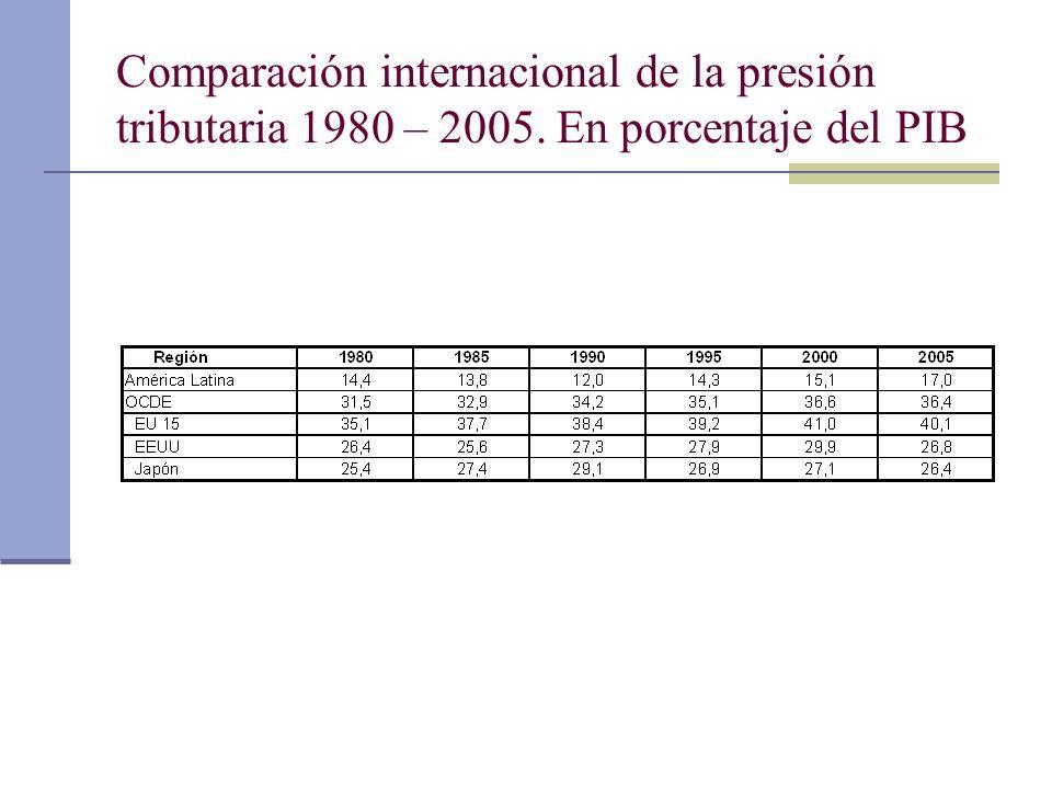 Comparación internacional de la presión tributaria 1980 – 2005. En porcentaje del PIB