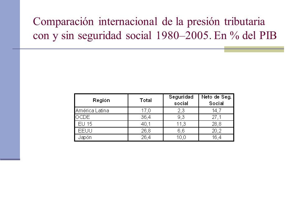Comparación internacional de la presión tributaria con y sin seguridad social 1980–2005. En % del PIB