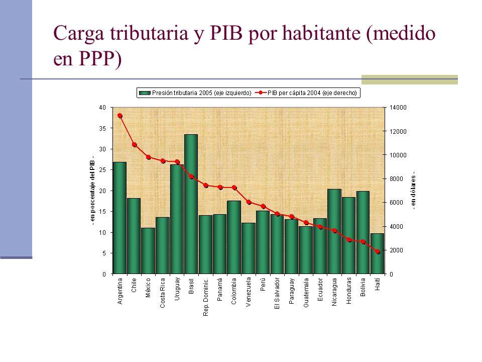Carga tributaria y PIB por habitante (medido en PPP)