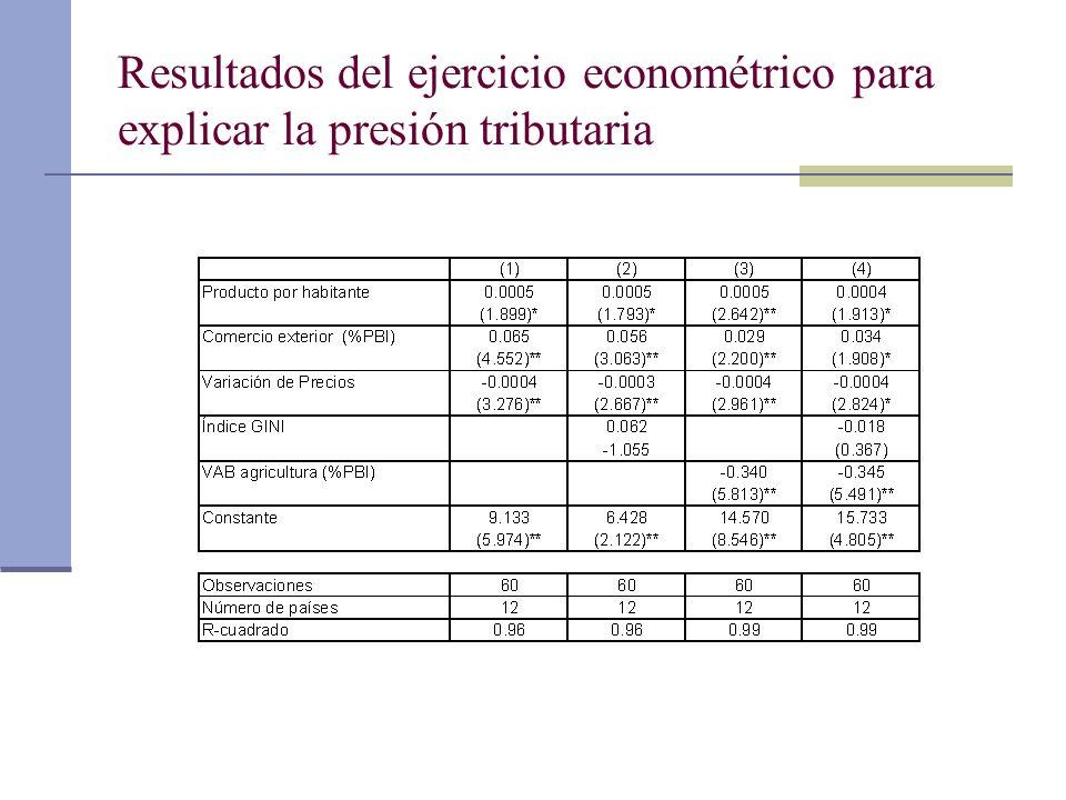 Resultados del ejercicio econométrico para explicar la presión tributaria