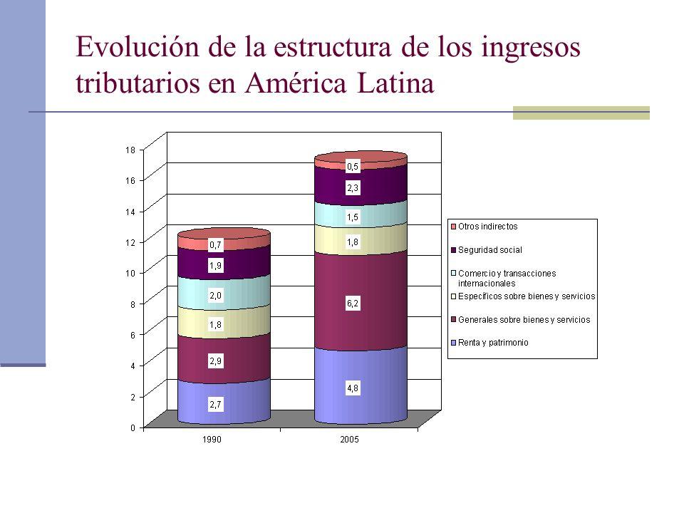 Evolución de la estructura de los ingresos tributarios en América Latina