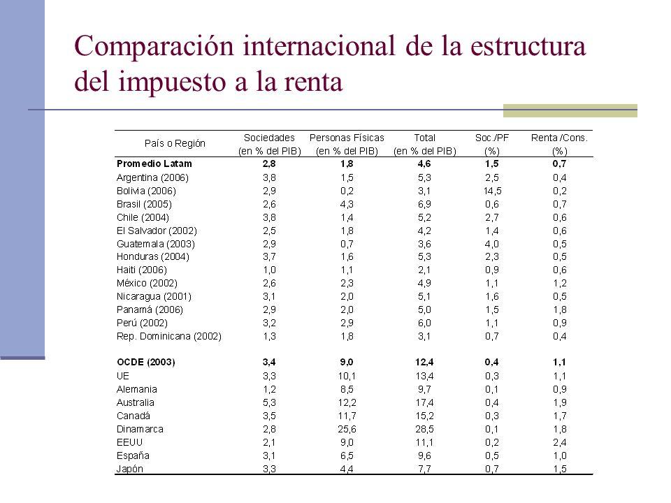 Comparación internacional de la estructura del impuesto a la renta