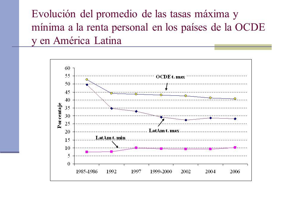 Evolución del promedio de las tasas máxima y mínima a la renta personal en los países de la OCDE y en América Latina