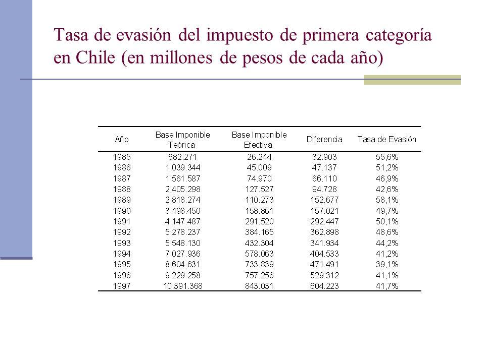 Tasa de evasión del impuesto de primera categoría en Chile (en millones de pesos de cada año)