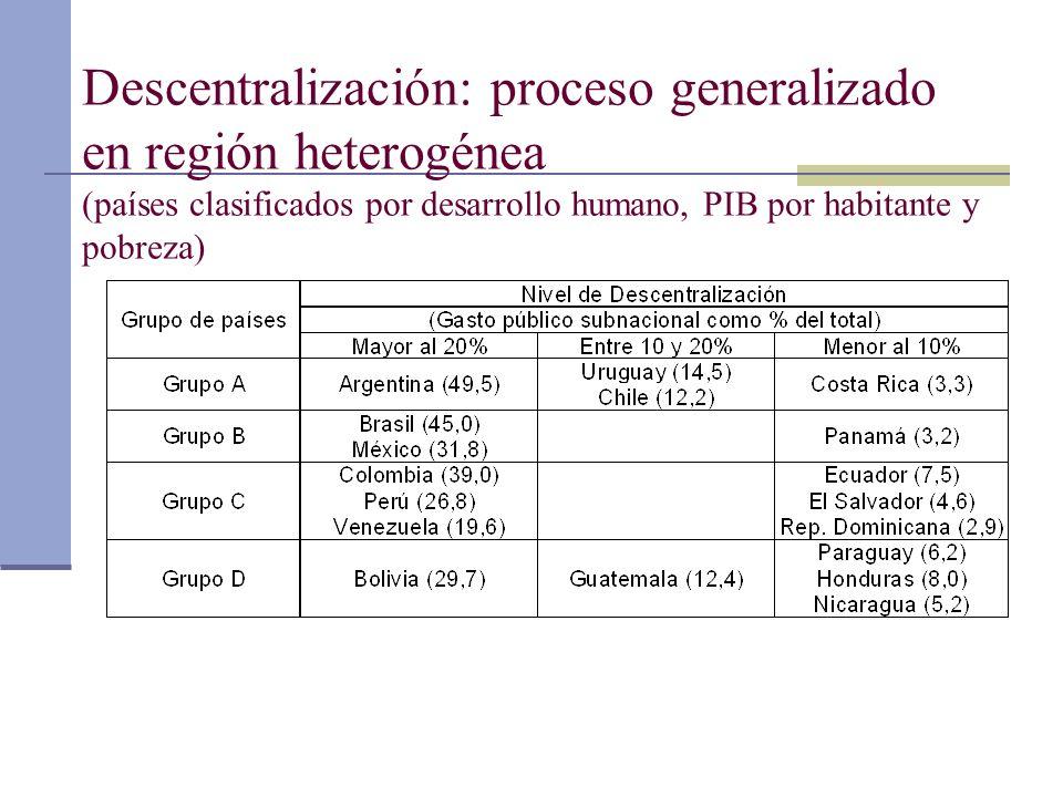 Descentralización: proceso generalizado en región heterogénea (países clasificados por desarrollo humano, PIB por habitante y pobreza)